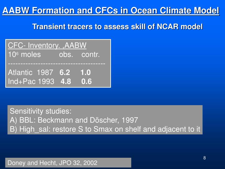 AABW Formation and CFCs in Ocean Climate Model