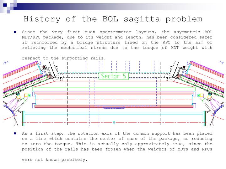 History of the bol sagitta problem