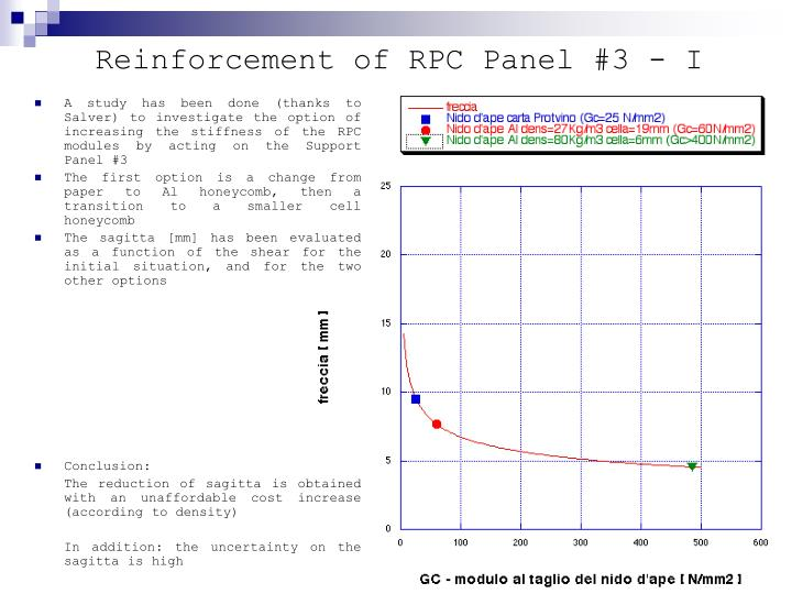 Reinforcement of RPC Panel #3 - I