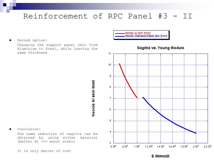 Reinforcement of RPC Panel #3 - II