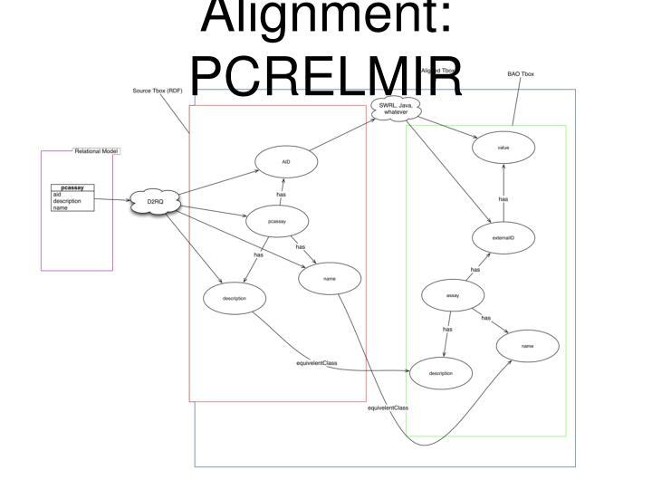 Alignment: PCRELMIR