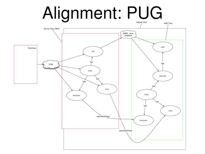 Alignment: PUG