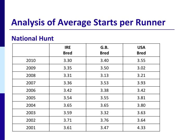 Analysis of Average Starts per Runner