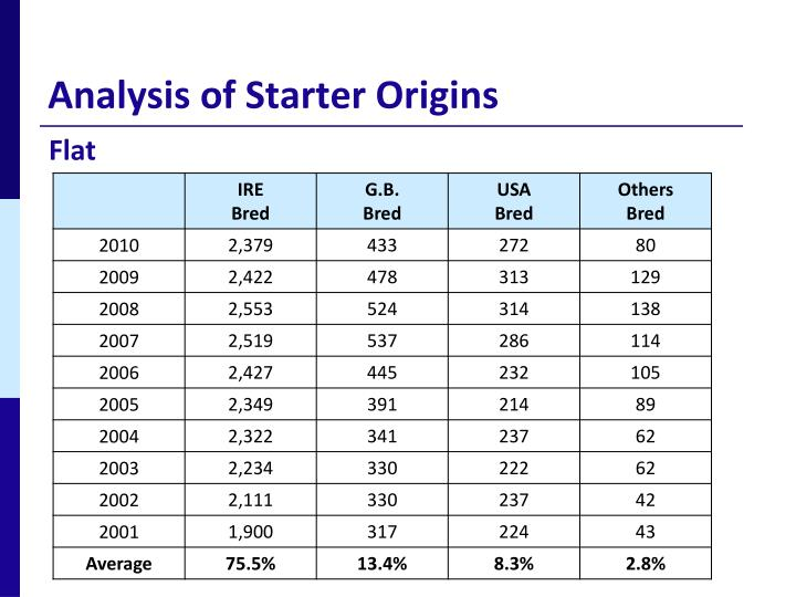 Analysis of Starter Origins