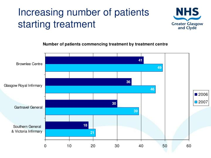 Increasing number of patients starting treatment
