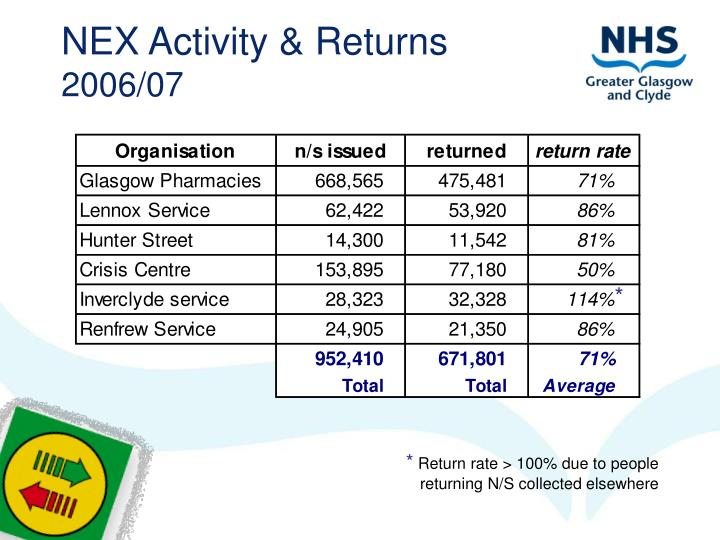 NEX Activity & Returns