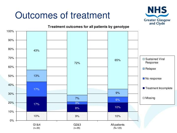 Outcomes of treatment