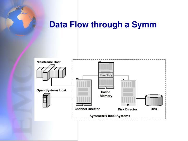 Data Flow through a Symm
