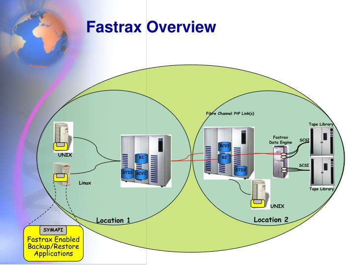 Fastrax Overview
