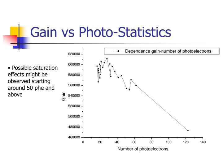 Gain vs Photo-Statistics