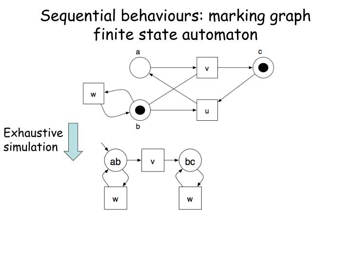 Sequential behaviours: marking graph finite state automaton