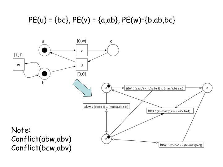 PE(u) = {bc}, PE(v) = {a,ab}, PE(w)={b,ab,bc}