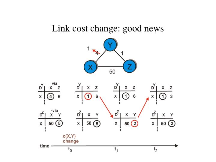 Link cost change: good news