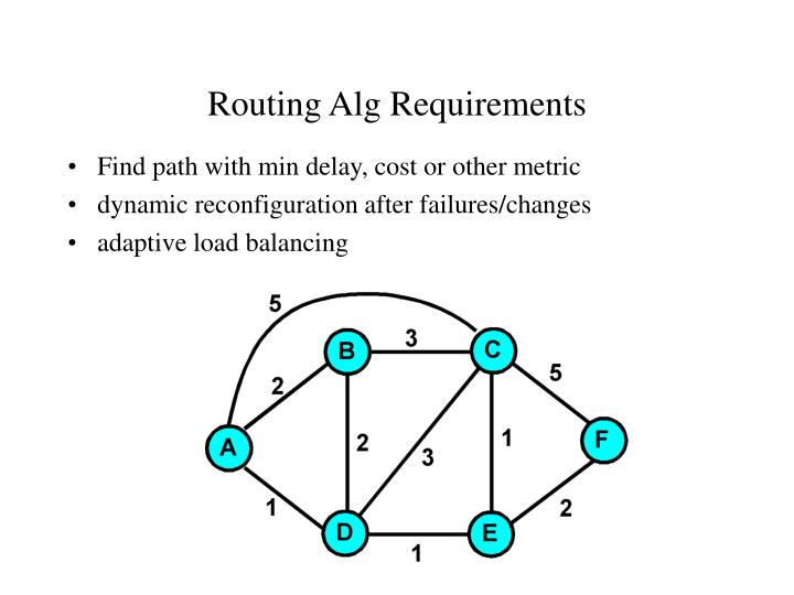 Routing Alg Requirements