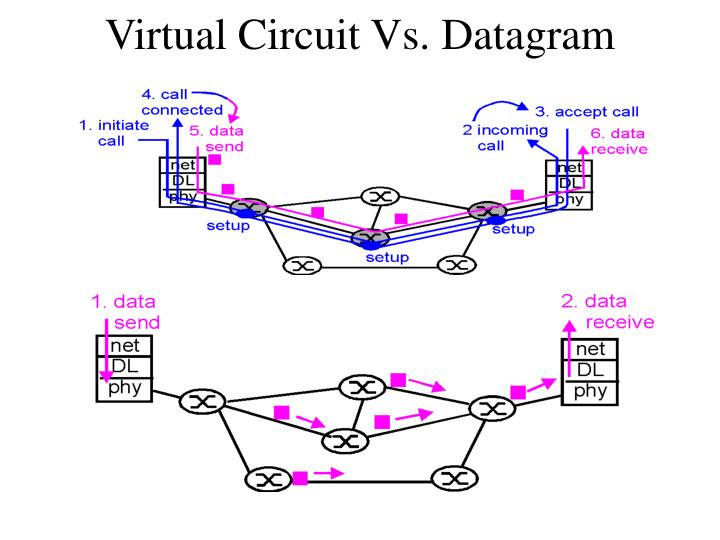 Virtual Circuit Vs. Datagram