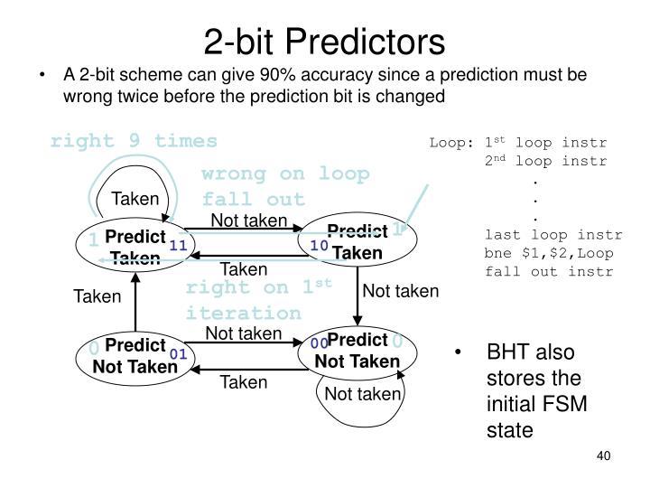 2-bit Predictors