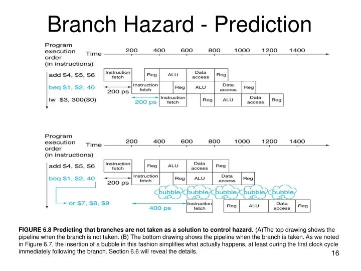 Branch Hazard - Prediction
