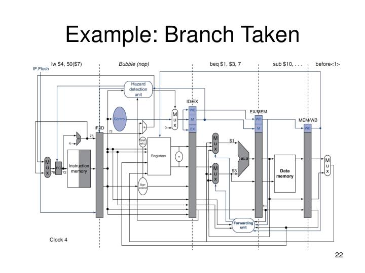 Example: Branch Taken