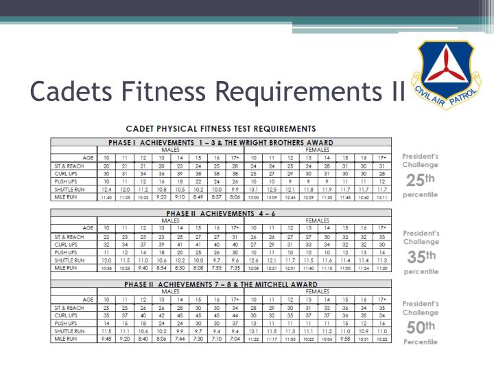Cadets Fitness Requirements II