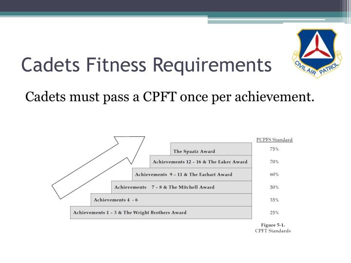 Cadets Fitness Requirements