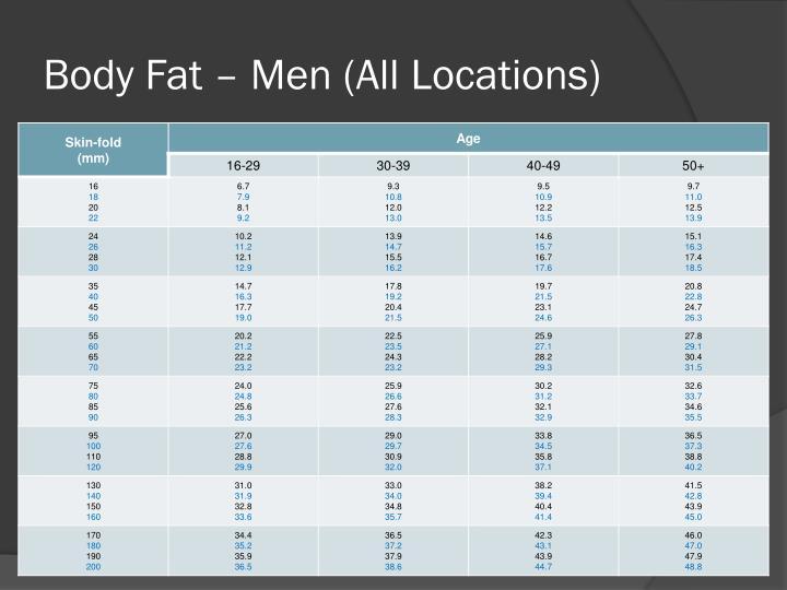 Body Fat – Men (All Locations)