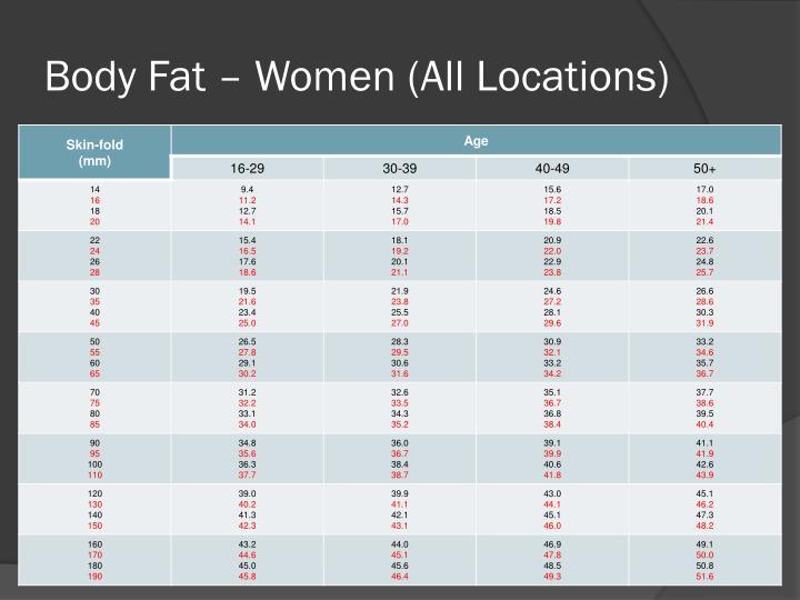 Body Fat – Women (All Locations)