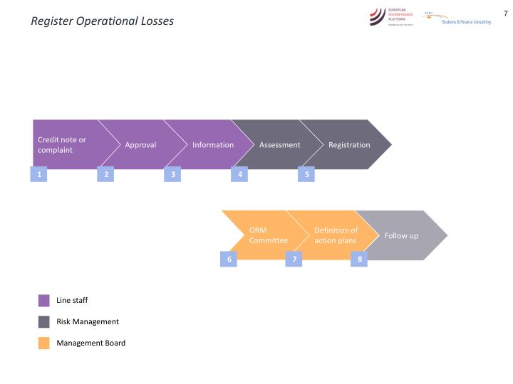 Register Operational Losses