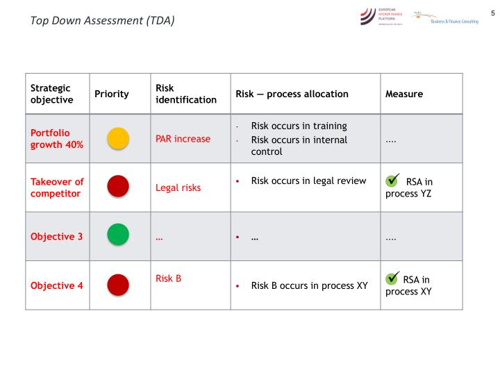 Top Down Assessment (TDA)