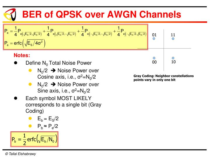 BER of QPSK over AWGN Channels