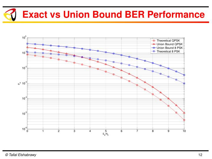 Exact vs Union Bound BER Performance