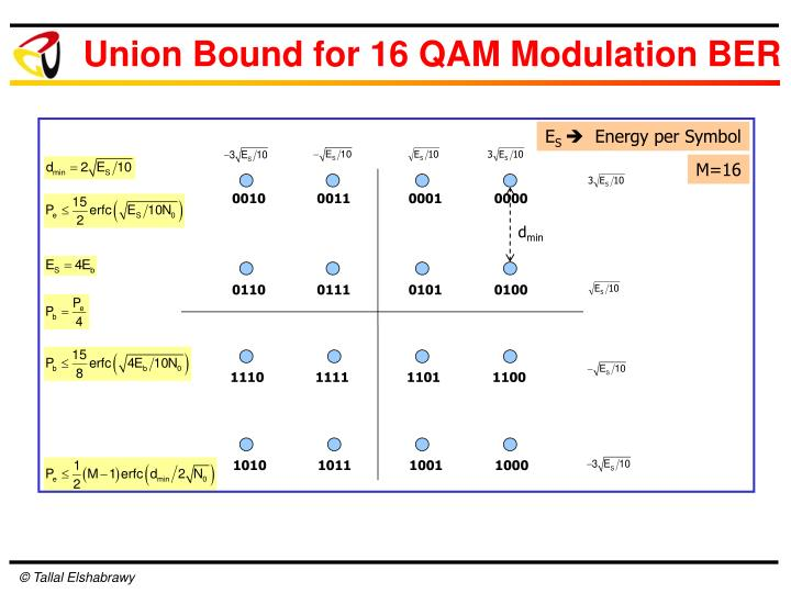 Union Bound for 16 QAM Modulation BER