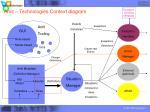 amit technologies context diagram