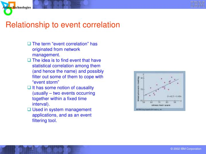 Relationship to event correlation