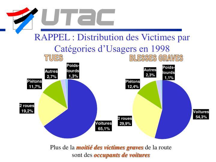 RAPPEL : Distribution des Victimes par