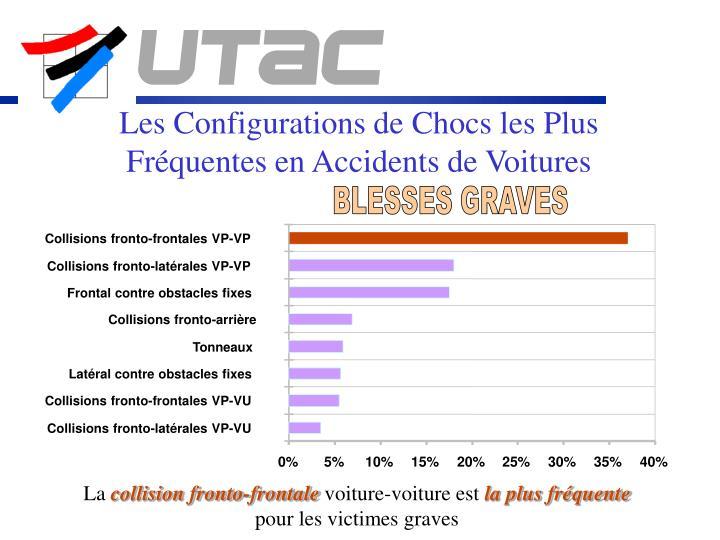 Les Configurations de Chocs les Plus Fréquentes en Accidents de Voitures