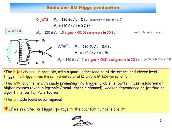 Exclusive SM Higgs production