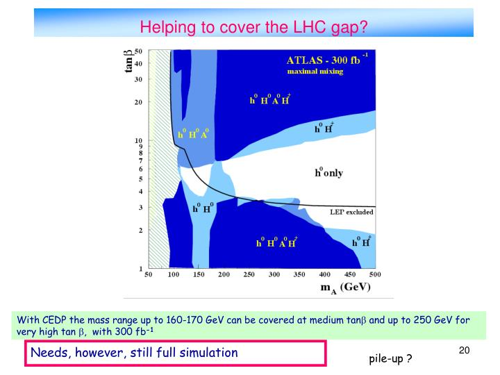 Helping to cover the LHC gap?