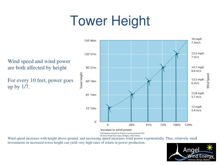 Tower Height