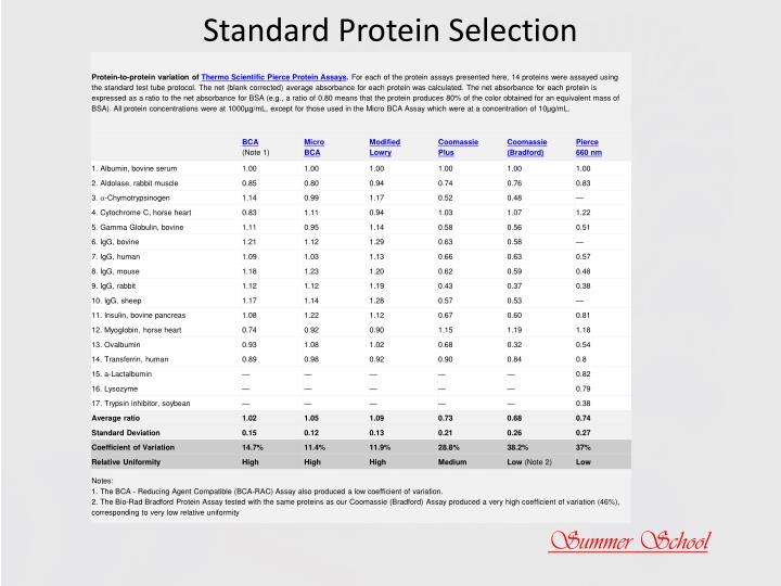 Standard Protein Selection