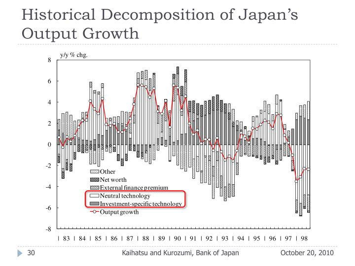 Historical Decomposition of Japan's Output Growth