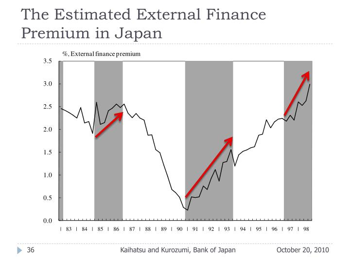 The Estimated External Finance Premium in Japan