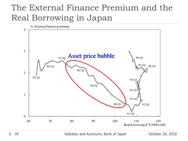 The External Finance Premium and the Real Borrowing in Japan