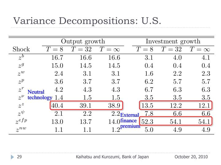 Variance Decompositions: U.S.