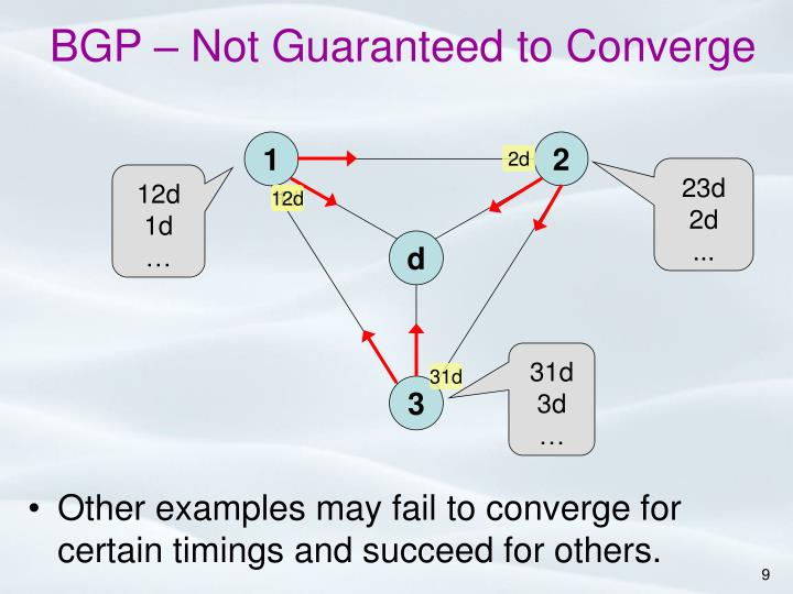 BGP – Not Guaranteed to Converge