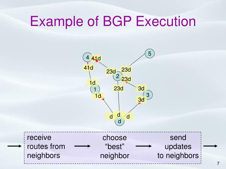 Example of BGP Execution