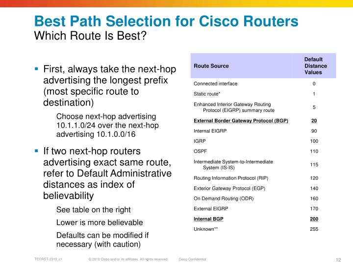Best Path Selection for Cisco Routers