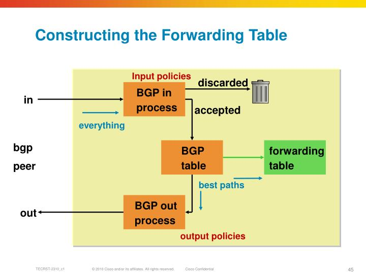 Constructing the Forwarding Table