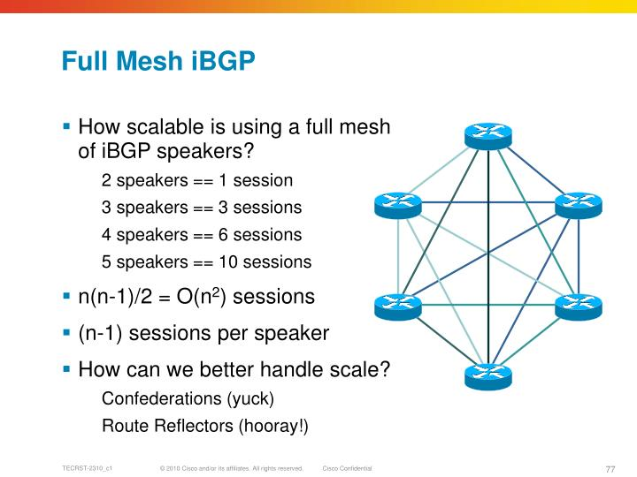 Full Mesh iBGP