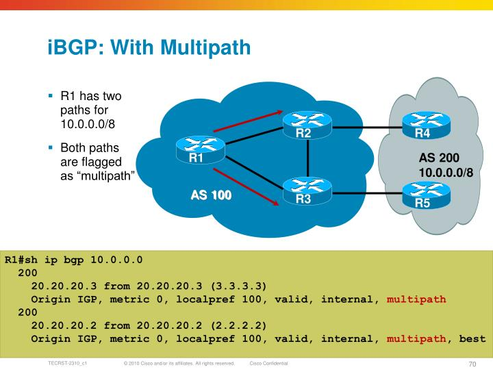 iBGP: With Multipath
