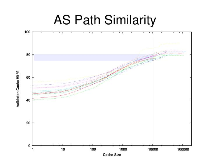 AS Path Similarity